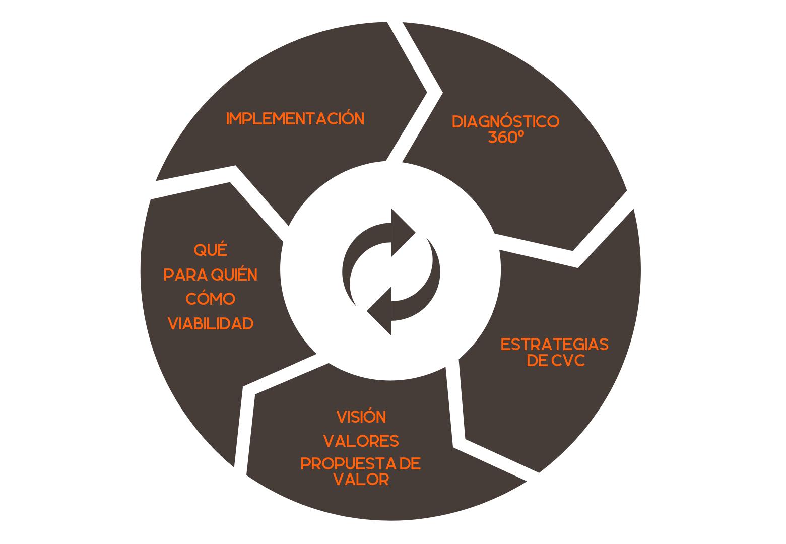 Esquema metodología agile en arquitectura