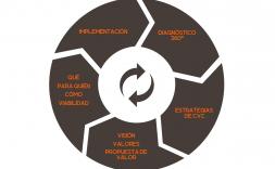 Esquema metodologia agile arquitectura